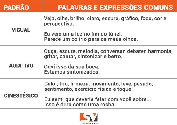 Palavras e Expressões da PNL para descobrir o perfil comportamental.