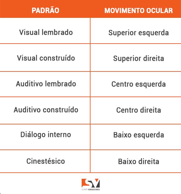 Tabela com a relação PADRÃO de movimento ocular e a PNL