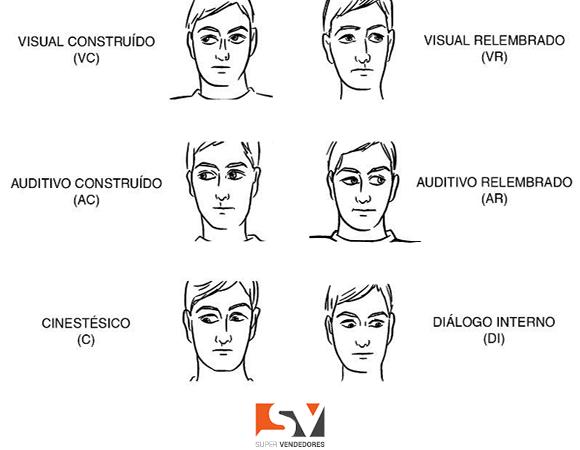 Como descobrir se seu cliente é sinestético, auditivo ou visual utilizando PNL