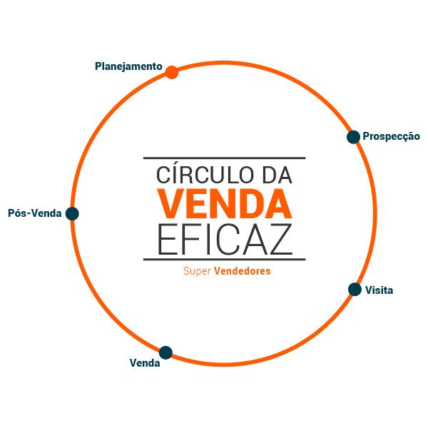 CÍRCULO DA VENDA EFICAZ - PLANEJAMENTO - PROSPECÇÃO - VISITA - VENDA - PÓS-VENDA